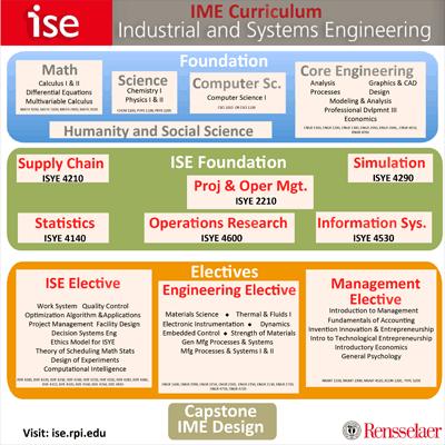 ISE Undergraduate Curriculum Chart