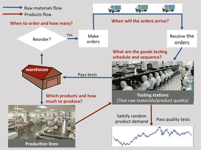 Adaptive Supply Chains